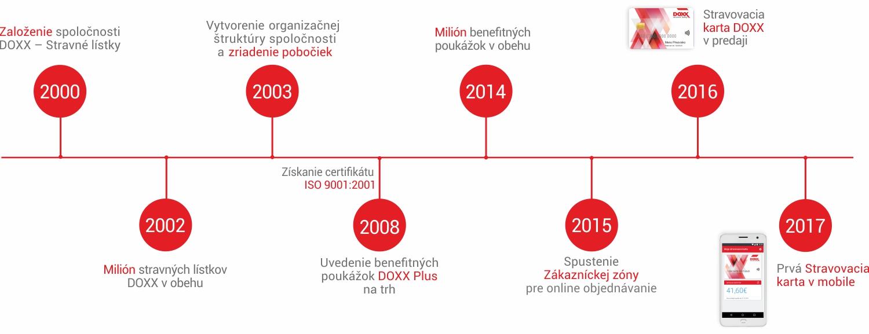 Slovenská spoločnosť DOXX - Stravné lístky má zavedený Systém manažérstva kvality