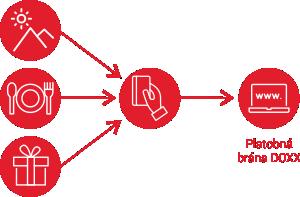 Online platba Kartou DOXX cez virtuálny POS terminál